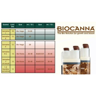 BioCanna - Pack ECO