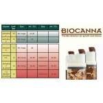 BioCanna - Pack ECO
